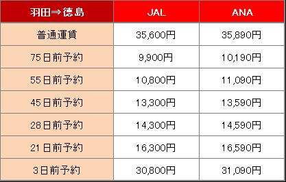 羽田空港から徳島空港までの料金