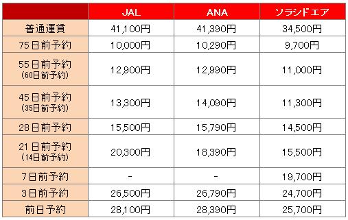 羽田空港から宮崎空港までの料金