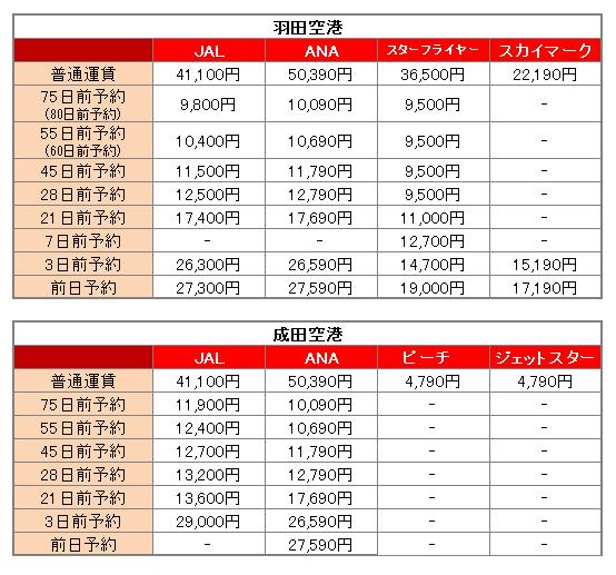 羽田空港と成田空港の路線数