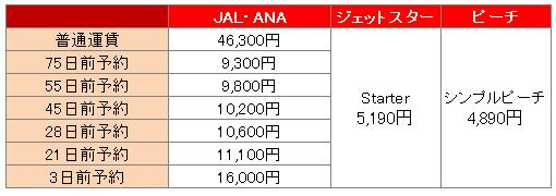 ・関西空港~新千歳空港