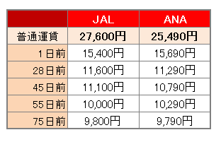 JAL・ANAの料金と路線