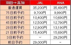 羽田空港から高知空港までの料金