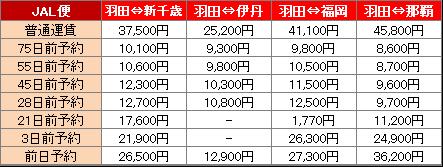 羽田空港からJALを利用した場合の料金