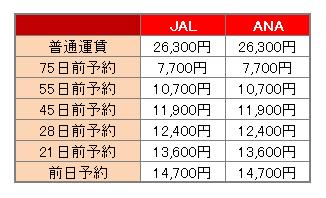 ▼熊本空港から伊丹空港までの料金(2018年1月22日搭乗の最安値)