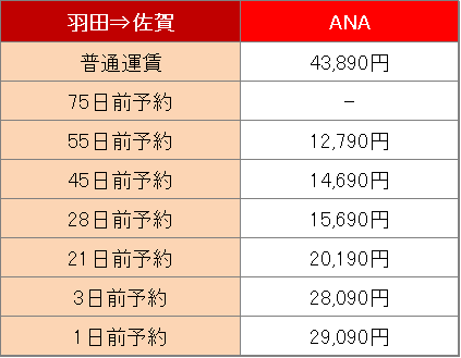 羽田空港から佐賀空港までの料金