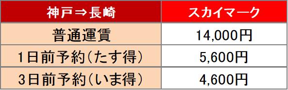 kobe^nagasaki