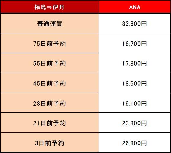 福島空港から伊丹空港までの航空運賃