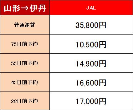 山形-大阪 料金表