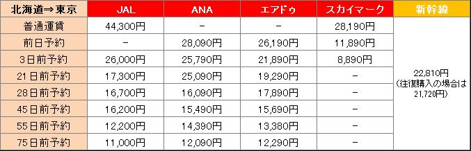 北海道から東京までの料金