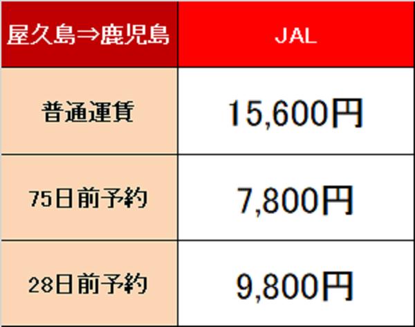 屋久島空港からの料金