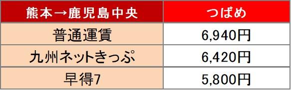 熊本から沖縄までの料金