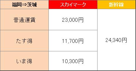 福岡から茨城までの料金