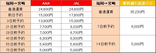 福岡から宮崎までの料金