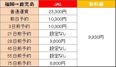 福岡から鹿児島までの料金