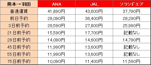 熊本ー羽田の移動時間の航空運賃