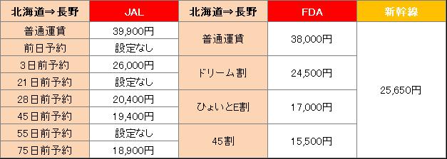 北海道から長野までの料金