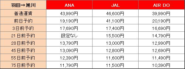 羽田から旭川までの料金