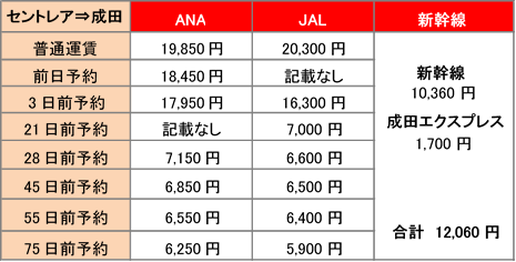 早めに予約すれば新幹線より安い!