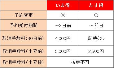 飛行機より新幹線のほうが安いんじゃない?