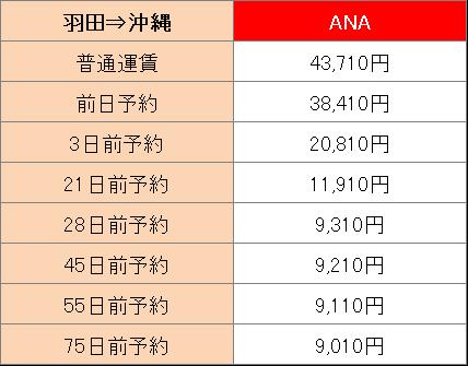 ANAで羽田から沖縄へ行く場合の運賃