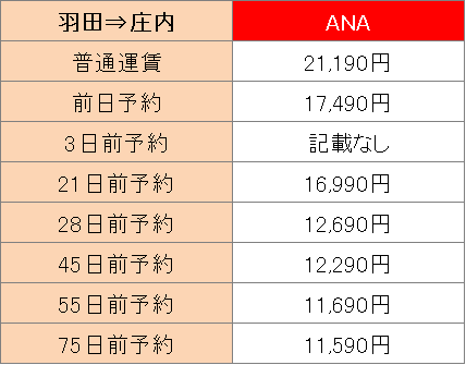 庄内空港行きの運賃