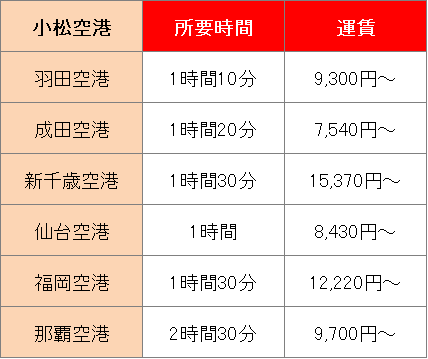 福井に飛行機で行くには最寄りの小松空港を利用しよう!就航情報をご紹介