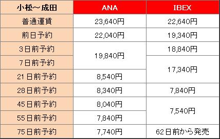 石川に飛行機で行くときにかかる運賃と所要時間