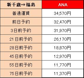 福島への航空運賃と所要時間は?
