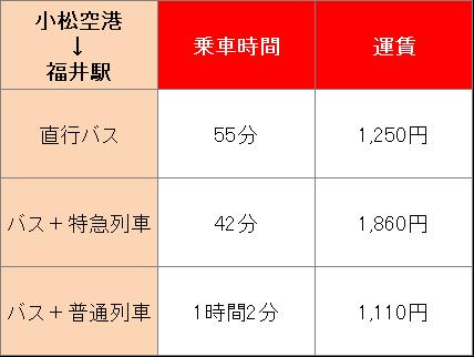 小松空港から福井へのアクセス方法