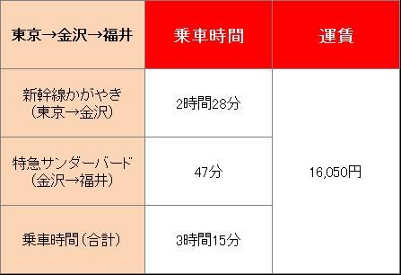 福井へ新幹線で移動したときにかかる時間や運賃