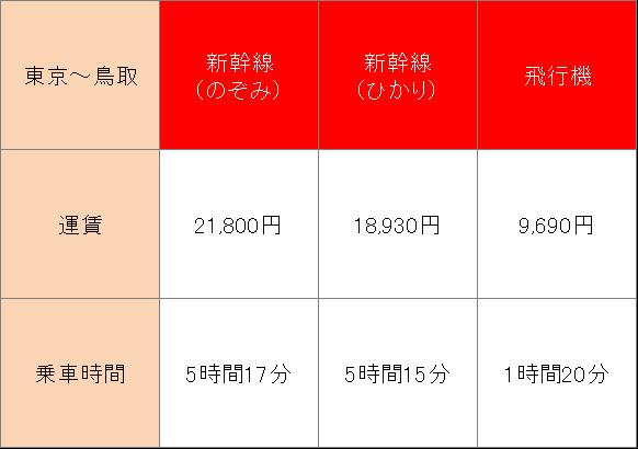 東京から鳥取へ新幹線で行くときにかかる運賃や所要時間
