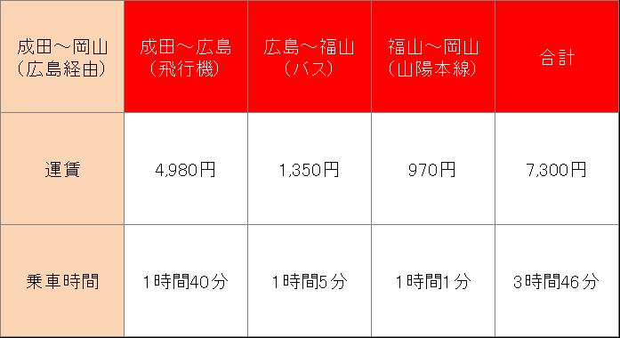 LCCを利用したい方は広島空港から岡山へ