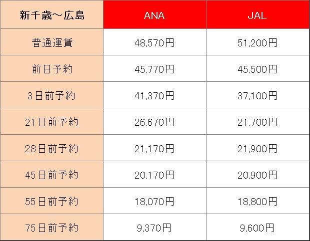 .広島へ飛行機で行くときの運賃や所要時間