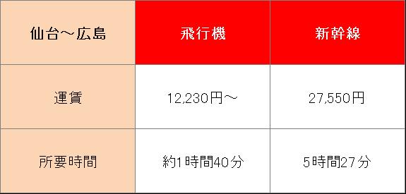 広島へ行くときに新幹線と飛行機どちらがお得?