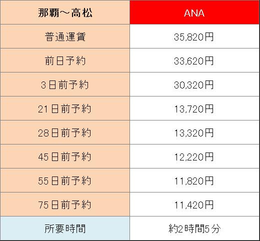 香川へ飛行機で行くときにかかる運賃や所要時間