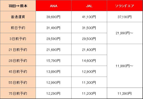 東京から熊本に行くにはLCCがお得!航空会社別に料金比較