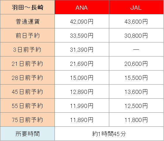 東京・大阪・愛知から飛行機や新幹線で長崎へ行くときの所要時間や料金を比較