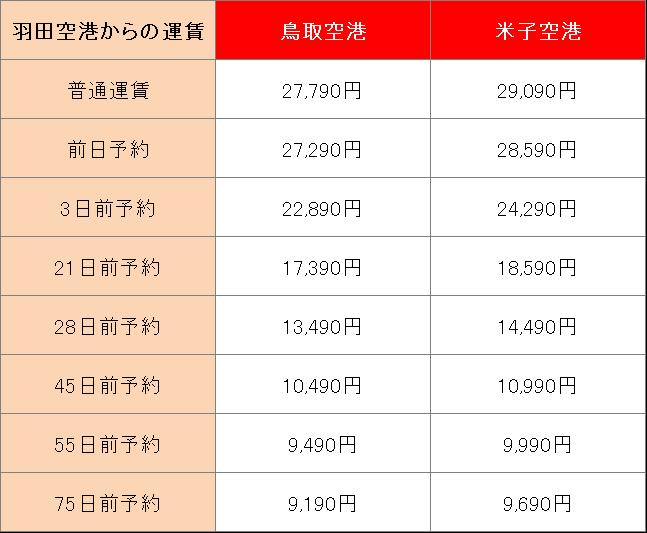鳥取に飛行機で行くときにかかる運賃や所要時間