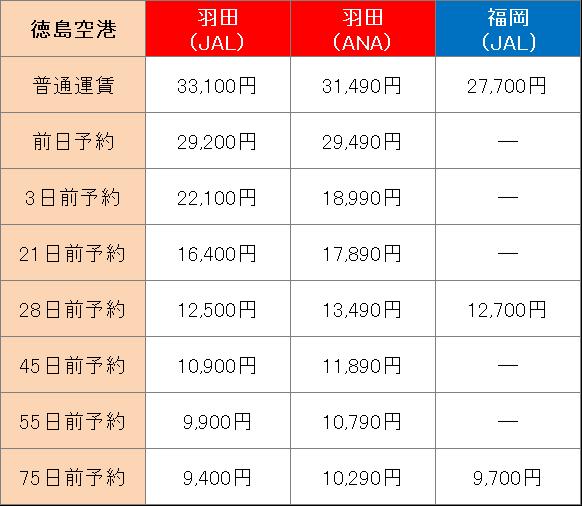 徳島へ飛行機で行くときにかかる運賃